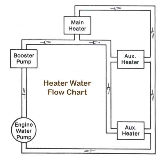Heater Water Flow Chart for School Bus Engines